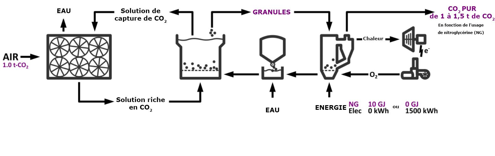 Schéma technique de capture de CO2 dans l'air. Crédits : Carbon Engineering Ltd.