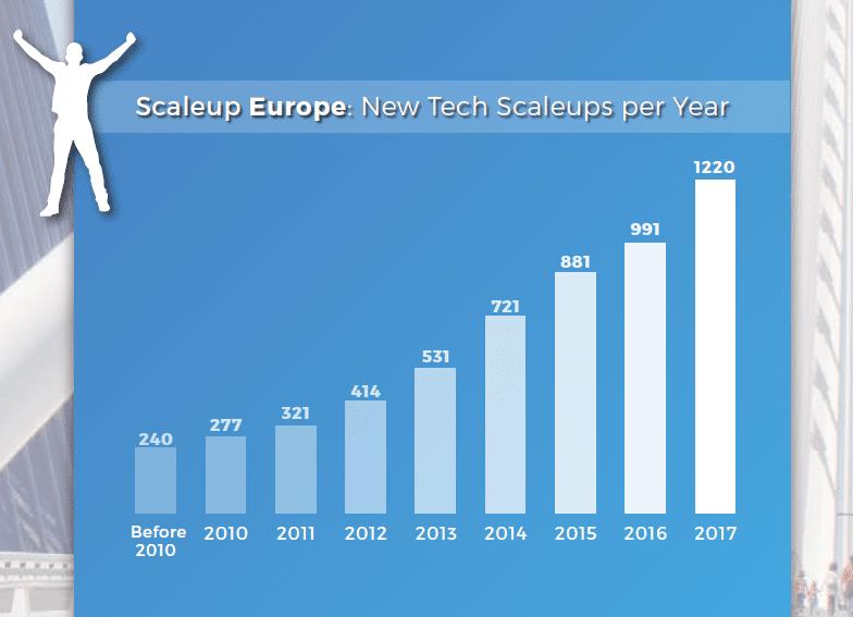 Scaleups europénnes