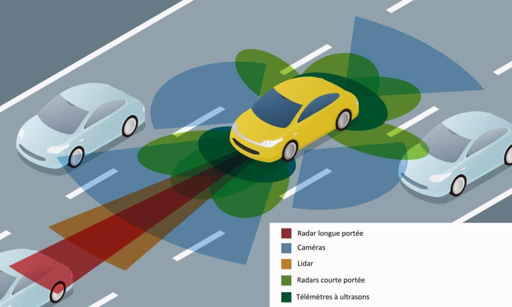 Self-driving car voiture autonome radar longue portée, caméras, radars courte portée, télémètres à ultrasons