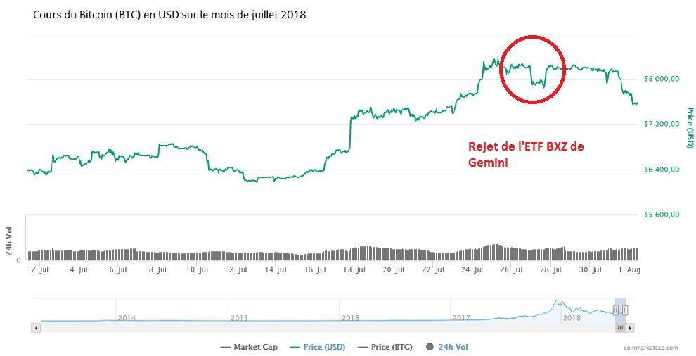 Graph rejet ETF USD des frères Winklevoss par la SEC 2018