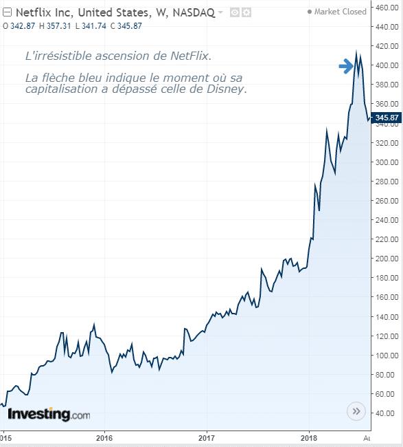 graph-netflix-5-ans-investing