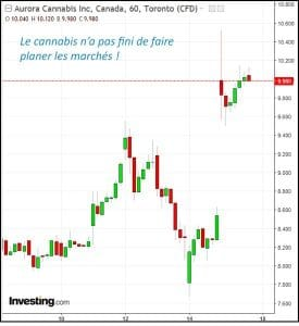 Graphe Aurora Cannabis Bourse