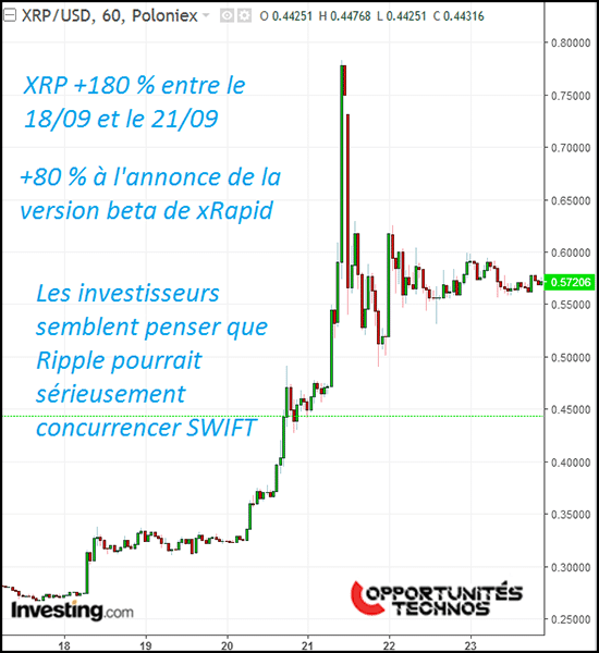 graphe xrp pump xrapid