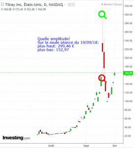 Graphe Tilray Bourse