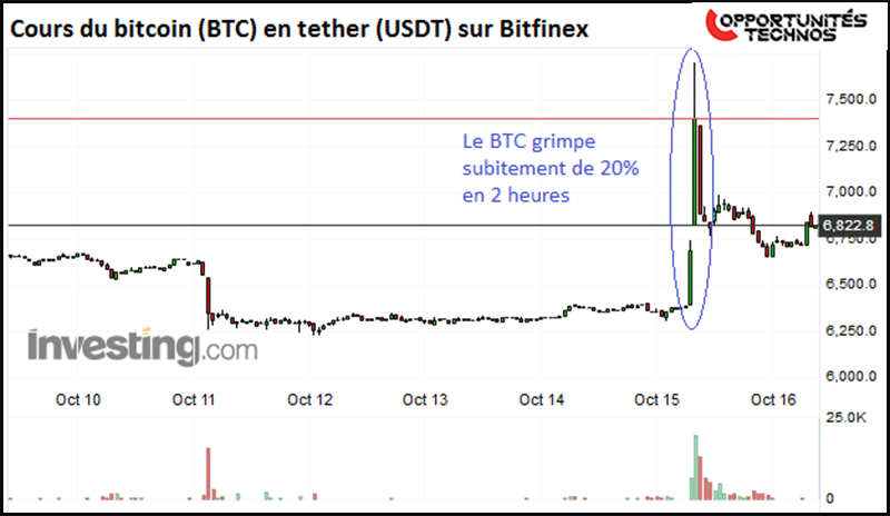 BTCUSDT graphe bourse
