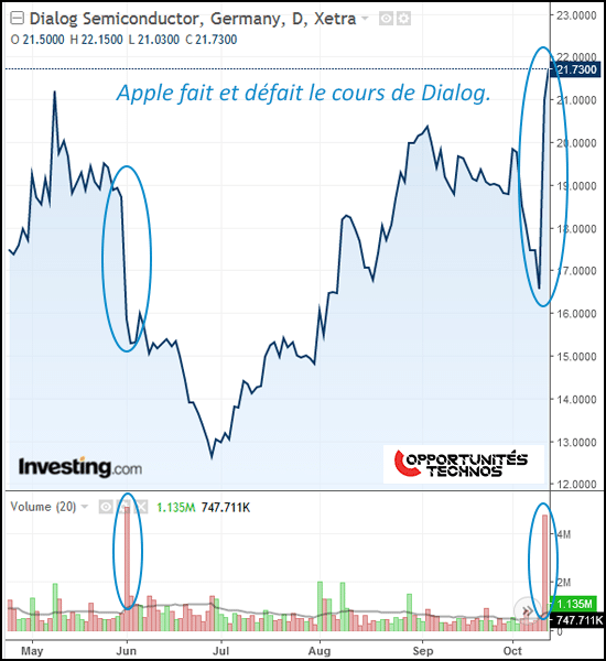 Graphe Dialog Semiconductors Bourse