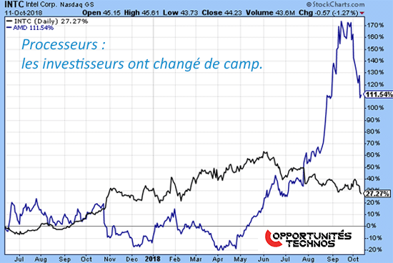 Graphe Intel AMD Bourse hardware