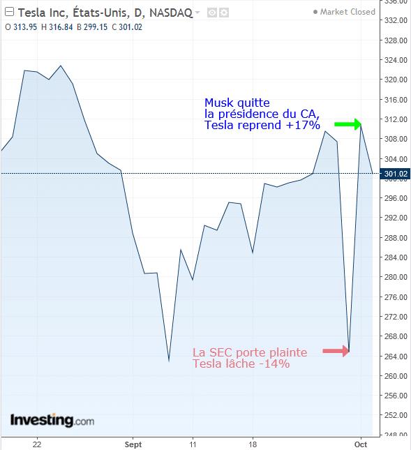 Graphe Tesla Bourse MusK SEC