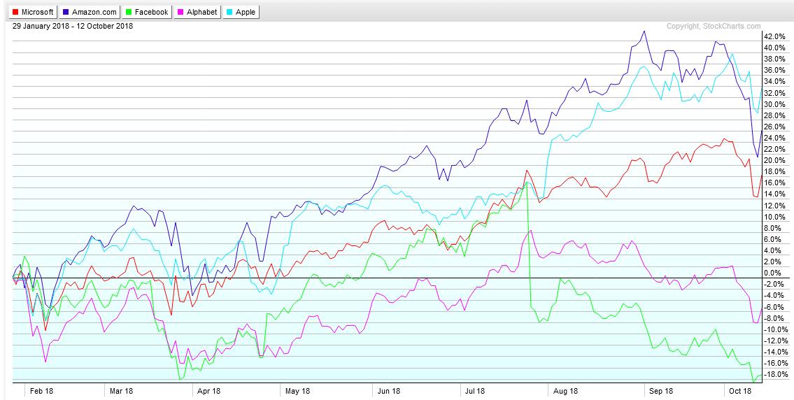Graphe comparé GAFAM Bourse Nasdaq
