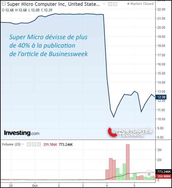 graphe Super Micro Computer Bourse