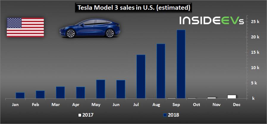 Tesla Model 3 ventes