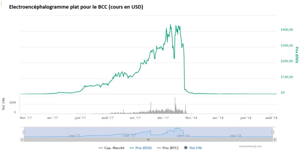 graphe BCCUSD