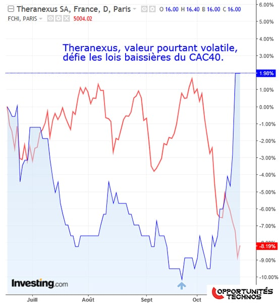 graphe Theranexus CAC40