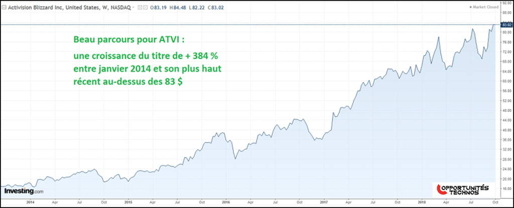 graphe activision blizzard bourse action