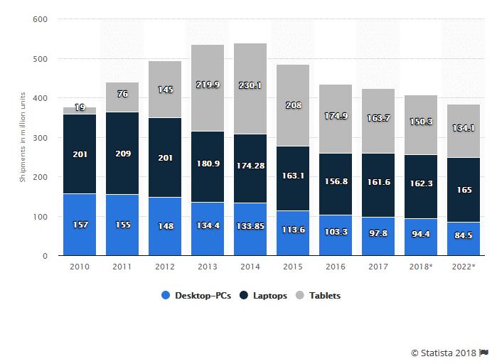 ventes PC depuis 2010