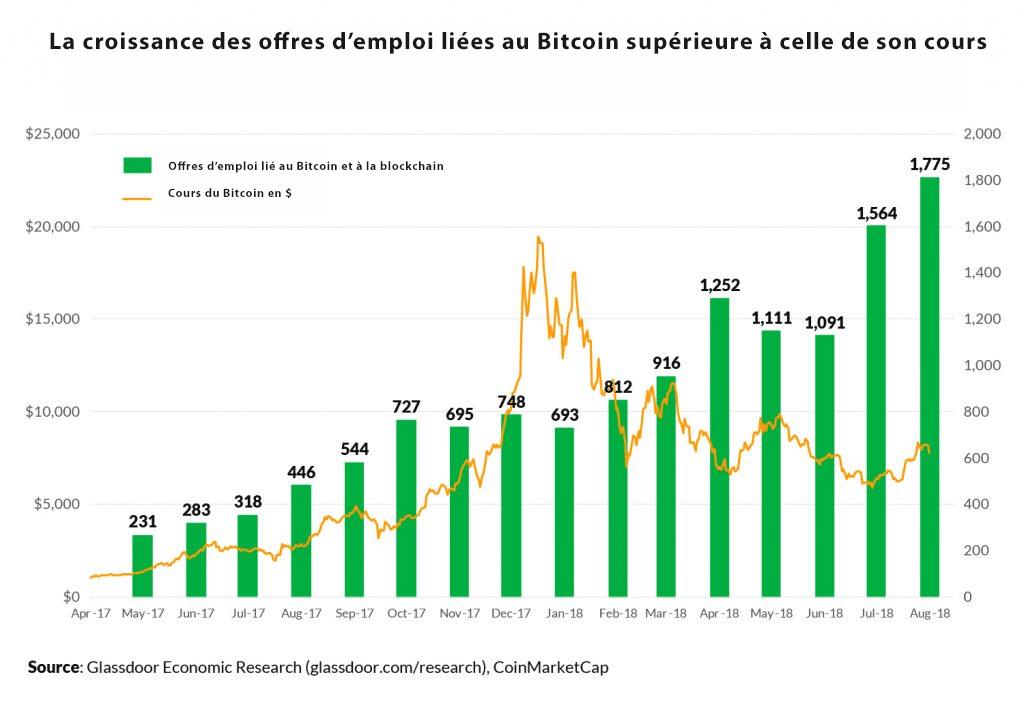 Croissance emploi Bitcoin