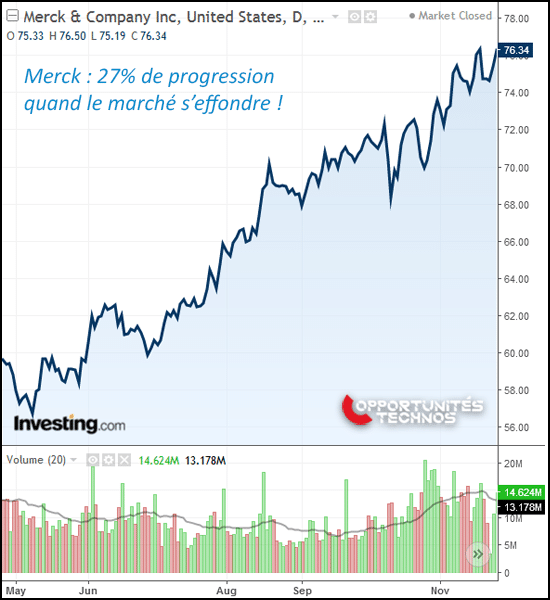 Merck graphe bourse