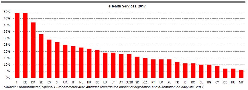 baromètre européen santé connectée