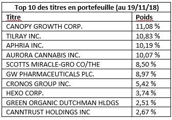 Top 10 des titres en portefeuille novembre 2018 : canopy growth bourse, aurora bourse...