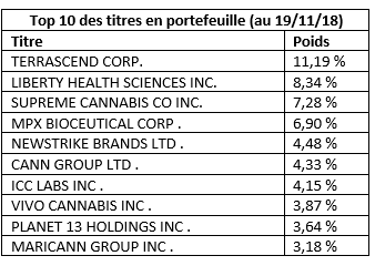 Top 10 des titres en portefeuille Horizons Junior Marijuana Growers