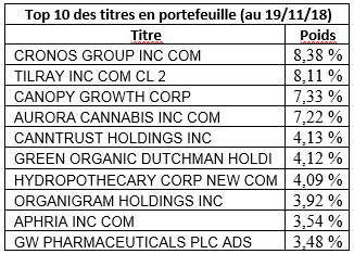 Top 10 des titres en portefeuille ETFMG Alternative Harvest ETF