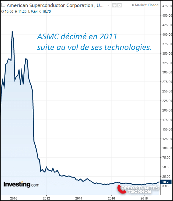 ASMC graphe Bourse