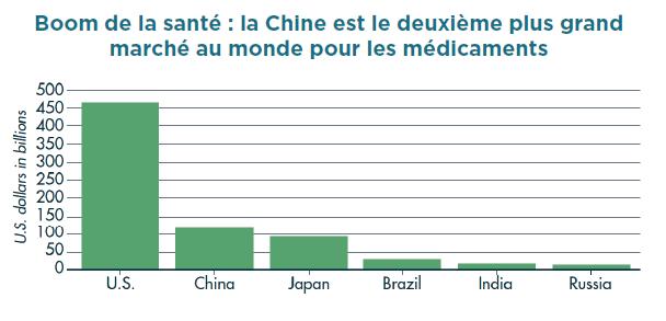 Boom santé Chine