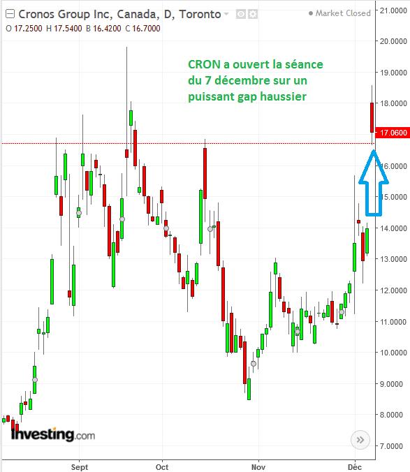 CRON_graphe_Bourse