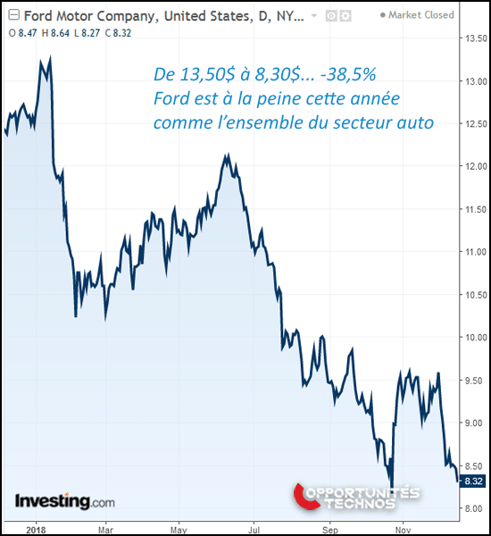 graphe bourse ford