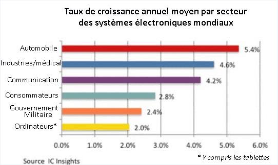 graphe taux croissance semi-conducteurs