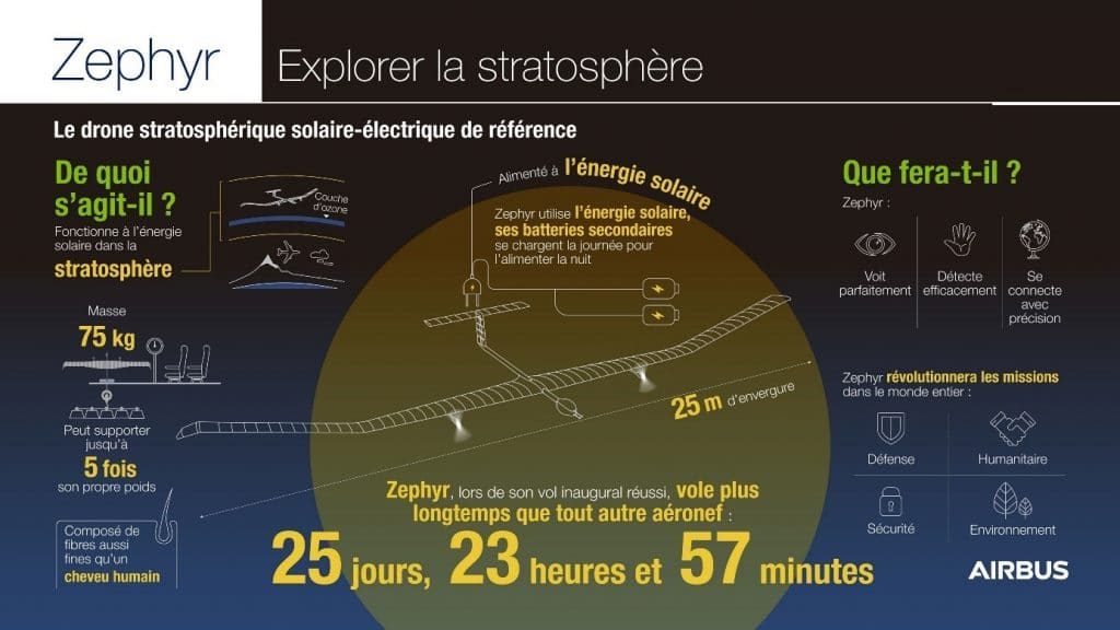 Informations Zephyr Airbus