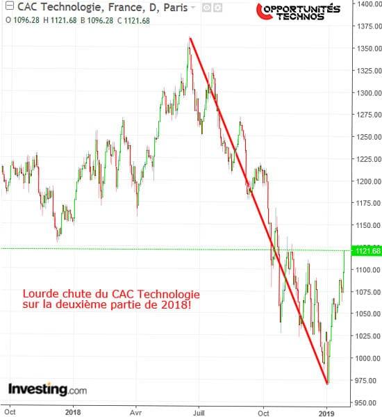 graphe bourse CAC Technologie