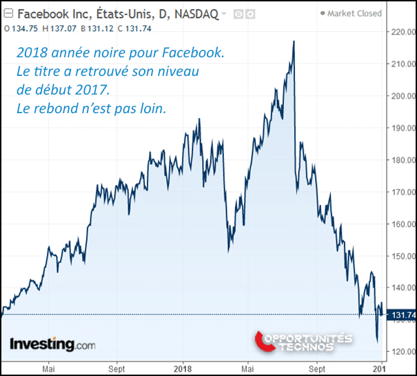 graphe bourse facebook