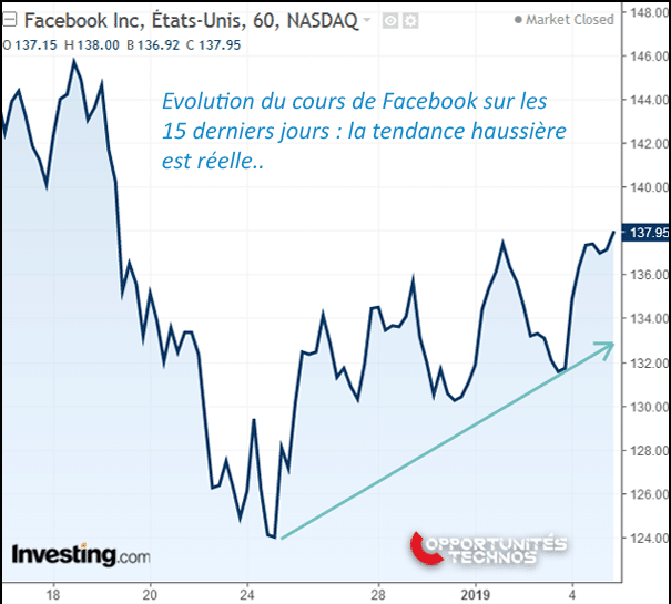 graphe nasdaq facebook
