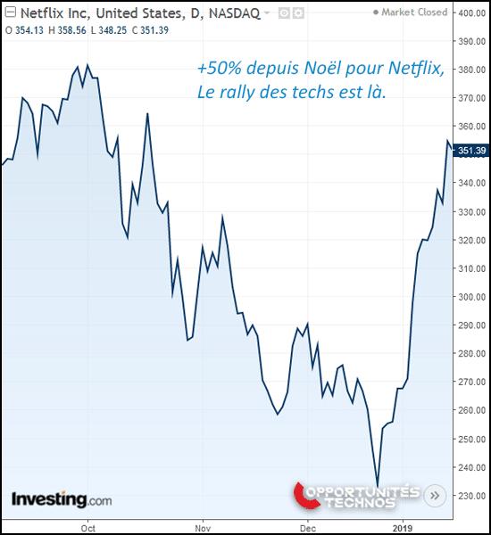 graphe netflix bourse