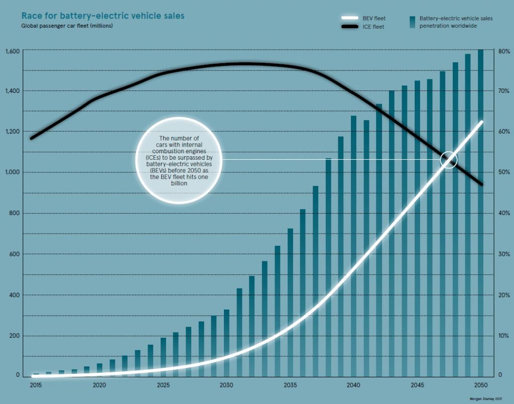 graphe ventes voitures électriques vs voitures moteur à combustion