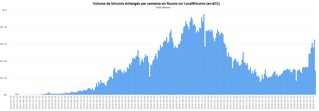 graphe volumes échanges bitcoin