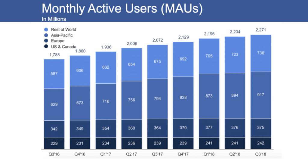 utilisateurs actifs fb
