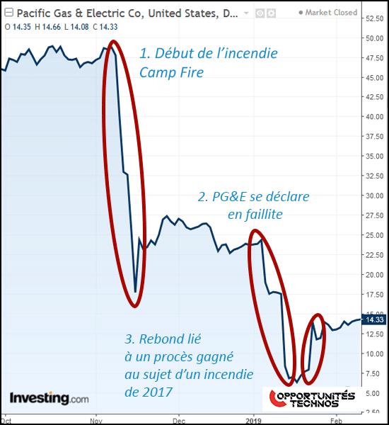 graphe bourse PG&E
