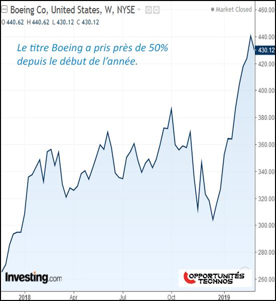 Boeing graphe bourse