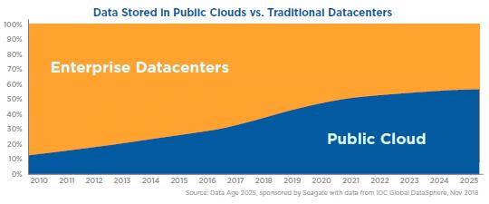 datas stockage cloud