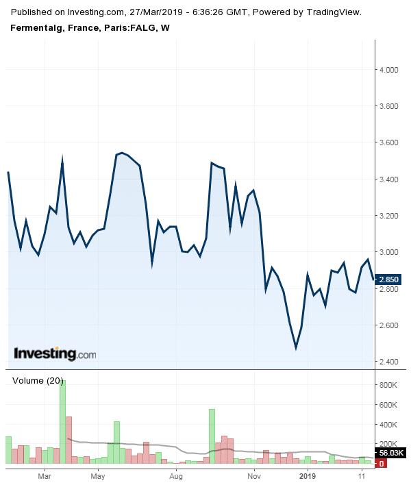 graphe bourse Fermentalg