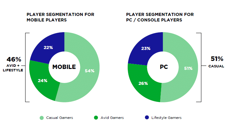 player segmentation