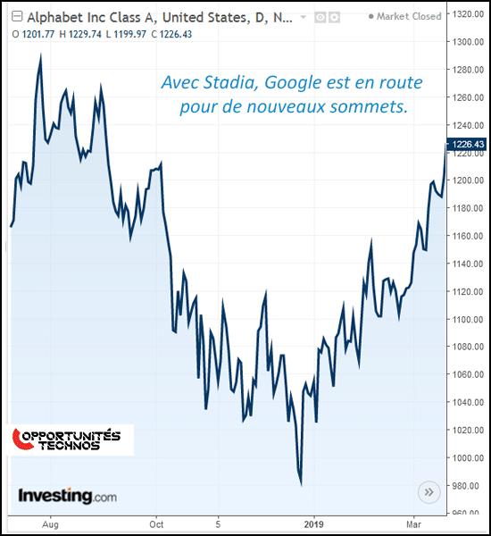 stadia google bourse