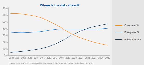 stockage datas