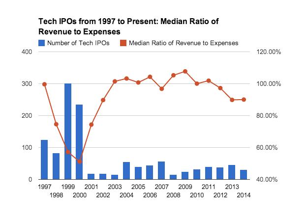 IPO tech depuis 1997