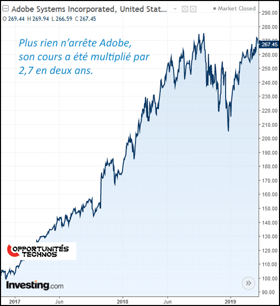 graphe adobe bourse nasdaq