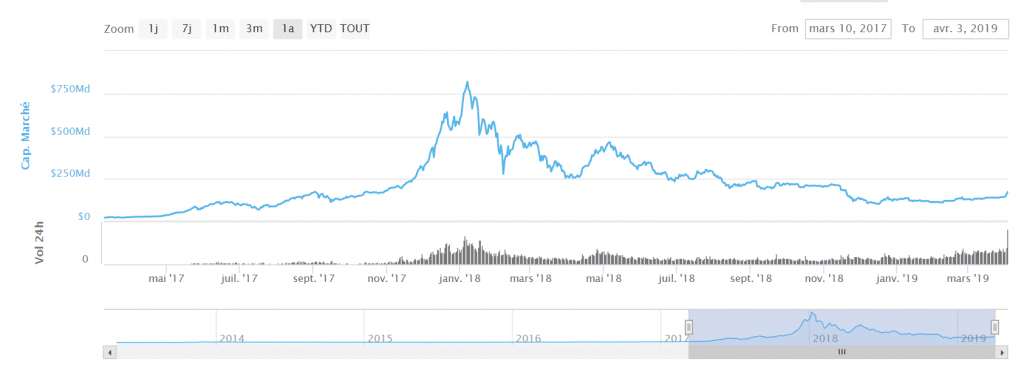 graphe bourse btc