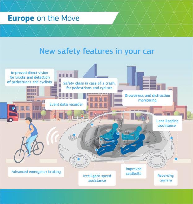 normes sécurité voiture europe