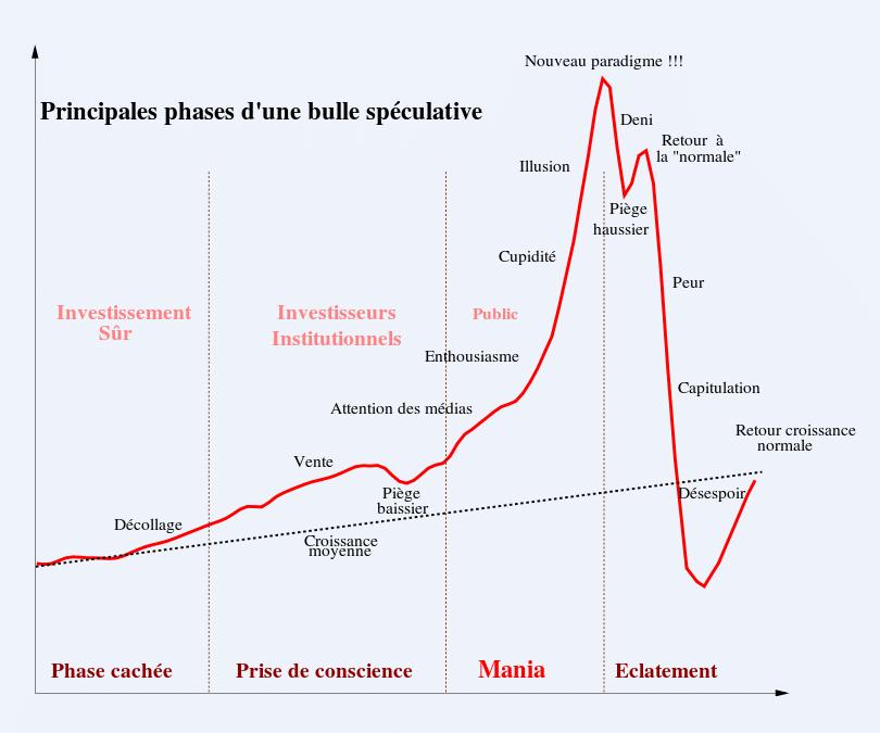 phases bulle spéculative